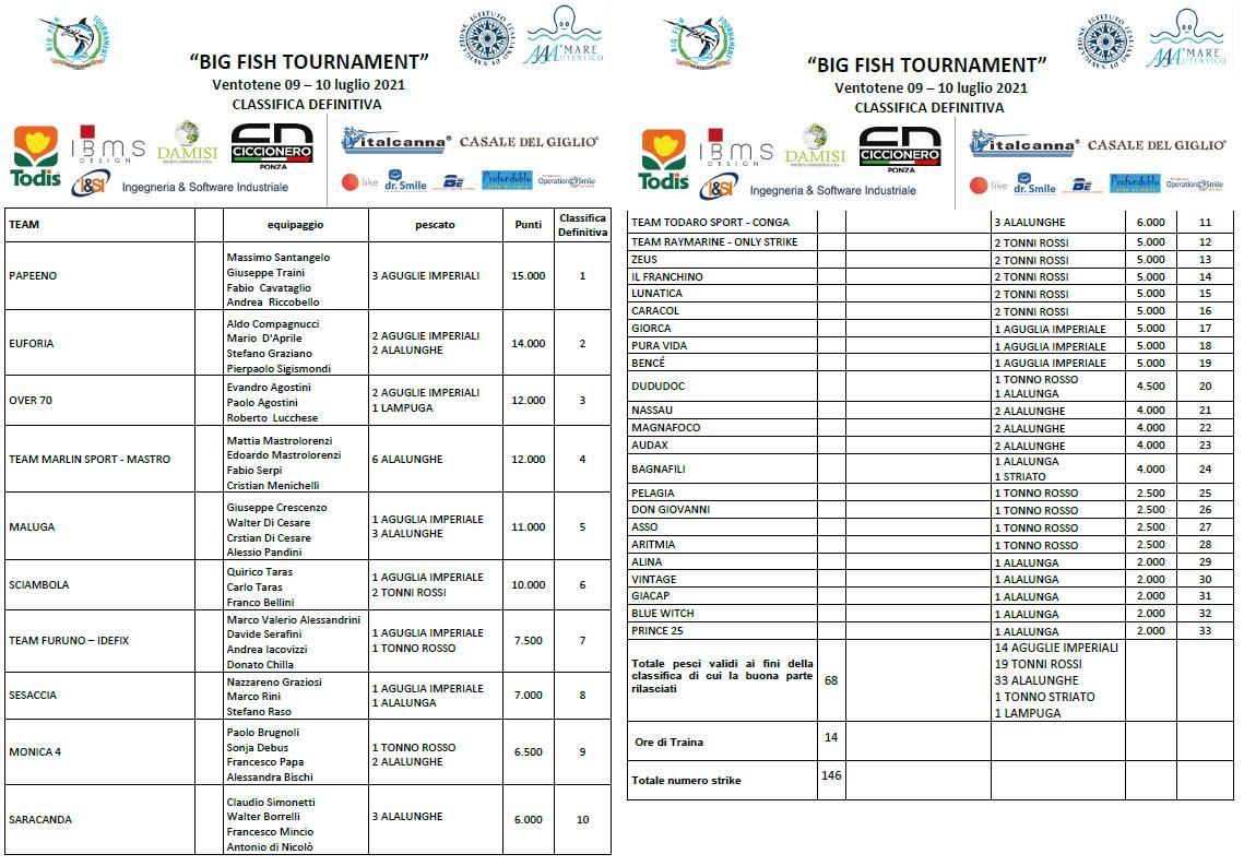 Classifica Ventotene BIG FISH TOURNAMENT 2021_corrette